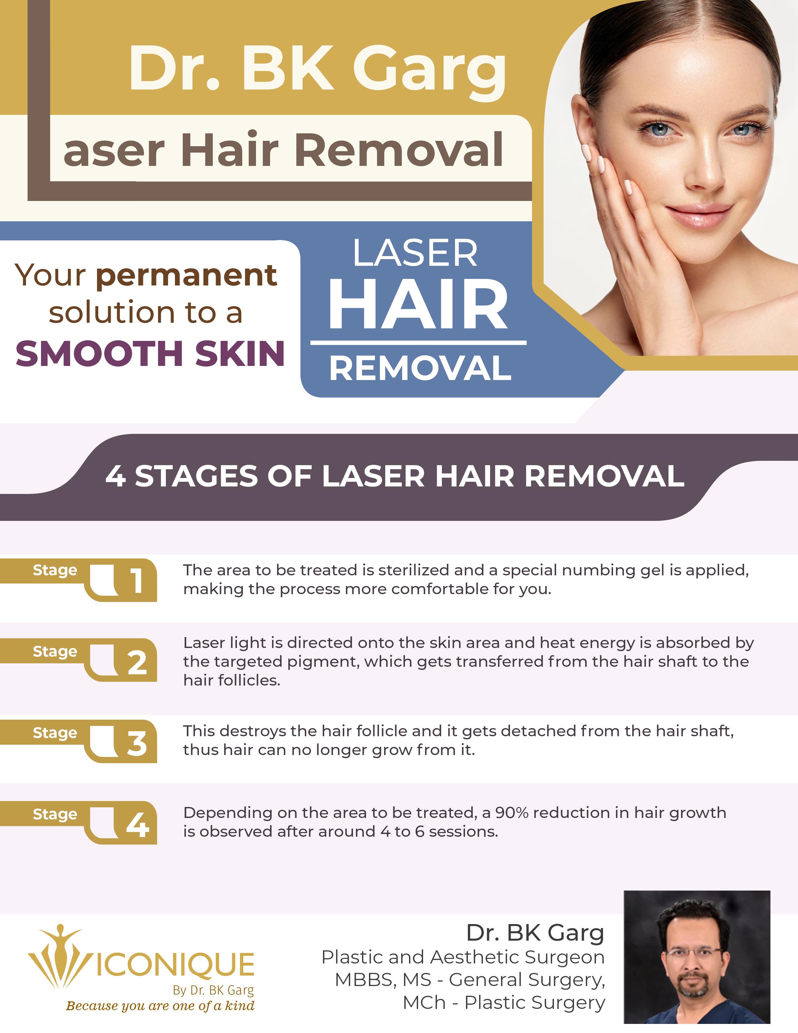 Cost Of Laser Hair Removal In Gurgaon Delhi